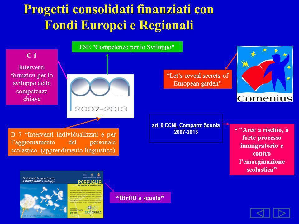Progetti consolidati finanziati con Fondi Europei e Regionali