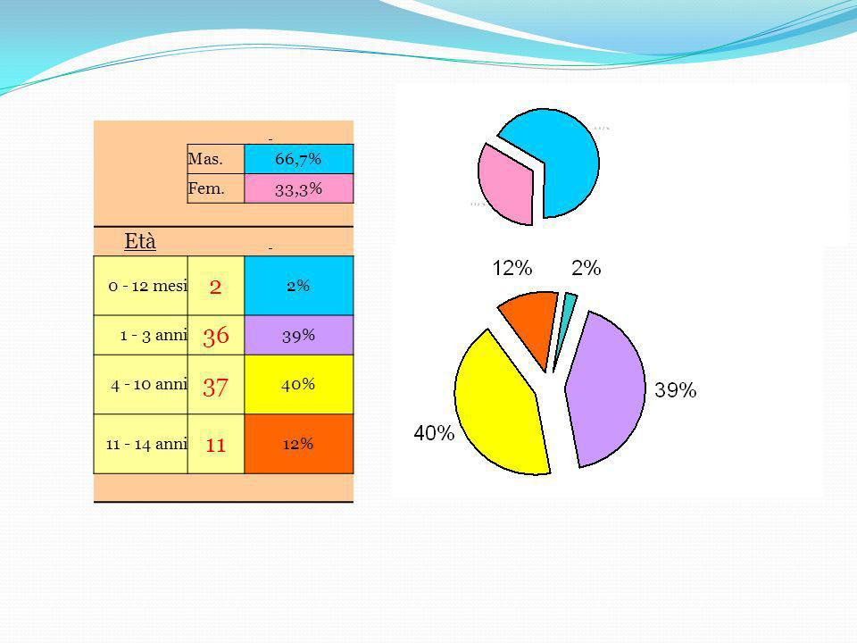 2 36 37 11 Età Mas. 66,7% Fem. 33,3% 0 - 12 mesi 2% 1 - 3 anni 39%