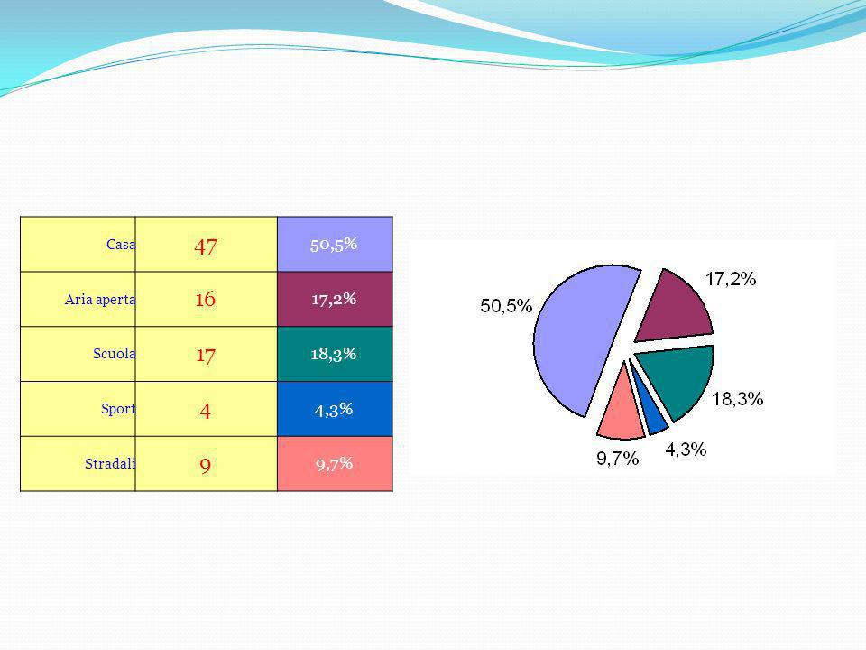 47 16 17 4 9 50,5% 17,2% 18,3% 4,3% 9,7% Casa Aria aperta Scuola Sport