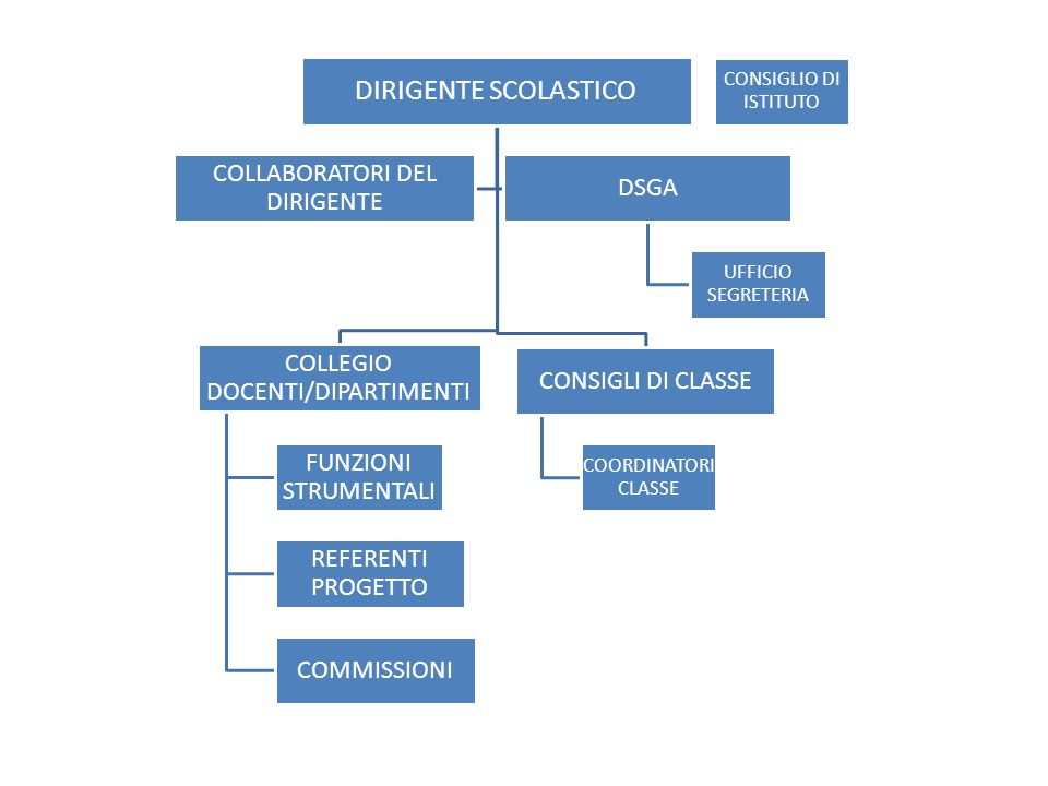 DIRIGENTE SCOLASTICO COLLABORATORI DEL DIRIGENTE DSGA
