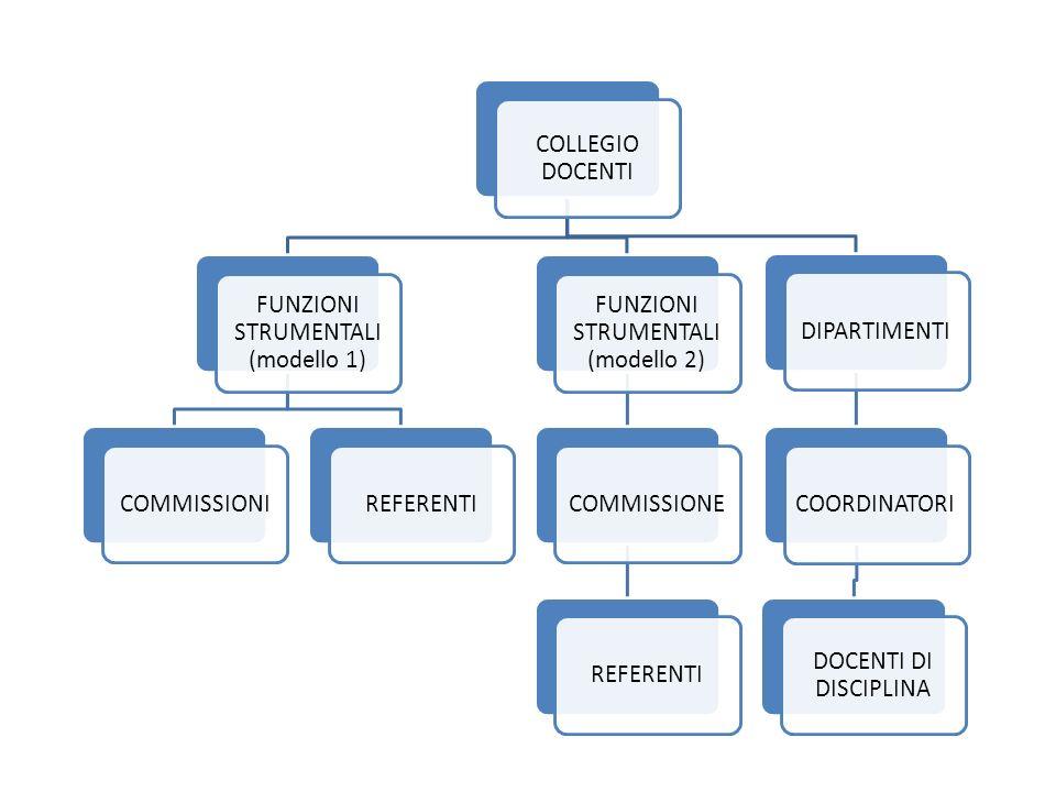 COLLEGIO DOCENTI FUNZIONI STRUMENTALI (modello 1) COMMISSIONI. REFERENTI. FUNZIONI STRUMENTALI (modello 2)