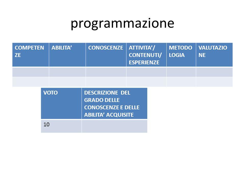 programmazione COMPETENZE ABILITA' CONOSCENZE ATTIVITA'/