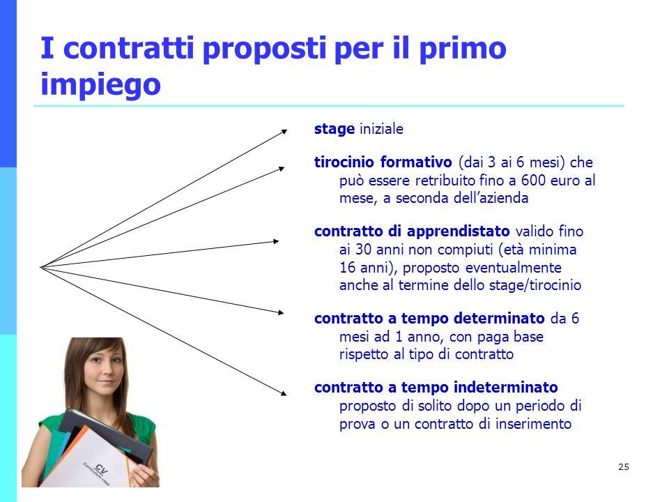 I contratti proposti per il primo impiego