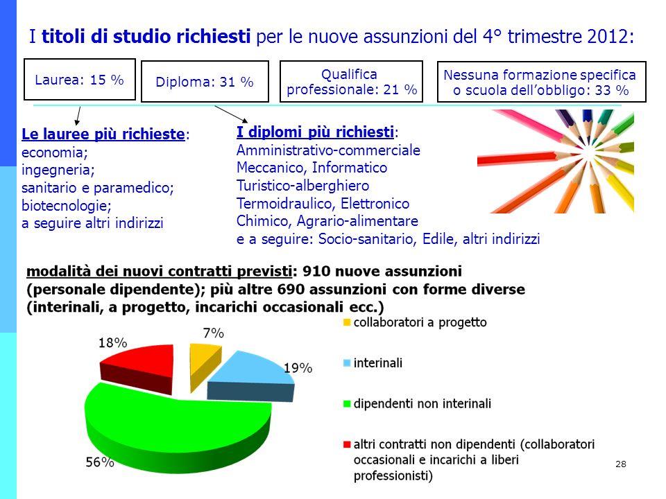 I titoli di studio richiesti per le nuove assunzioni del 4° trimestre 2012: