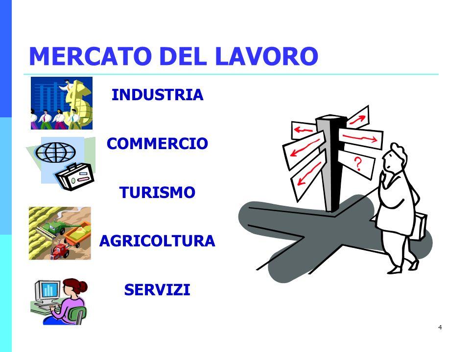 MERCATO DEL LAVORO INDUSTRIA COMMERCIO TURISMO AGRICOLTURA SERVIZI