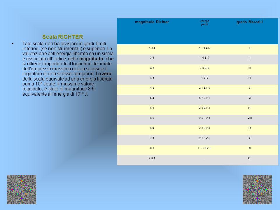 magnitudo Richterenergia joule. grado Mercalli. < 3.5. < 1.6 E+7. I. 3.5. 1.6 E+7. II. 4.2. 7.5 E+8.