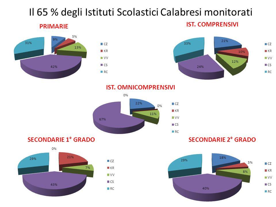 Il 65 % degli Istituti Scolastici Calabresi monitorati