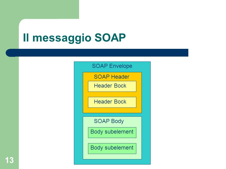 Il messaggio SOAP SOAP Envelope SOAP Header Header Bock Header Bock