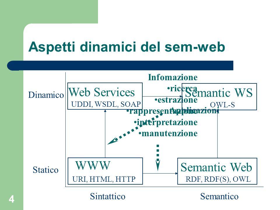 Aspetti dinamici del sem-web