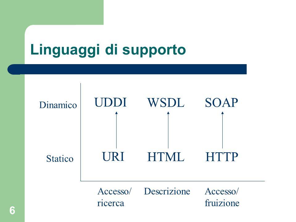Linguaggi di supporto UDDI WSDL SOAP URI HTML HTTP Dinamico Statico