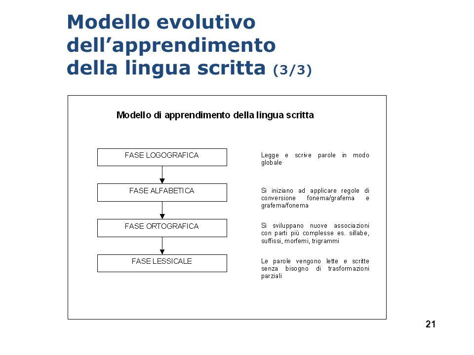 Modello evolutivo dell'apprendimento della lingua scritta (3/3)