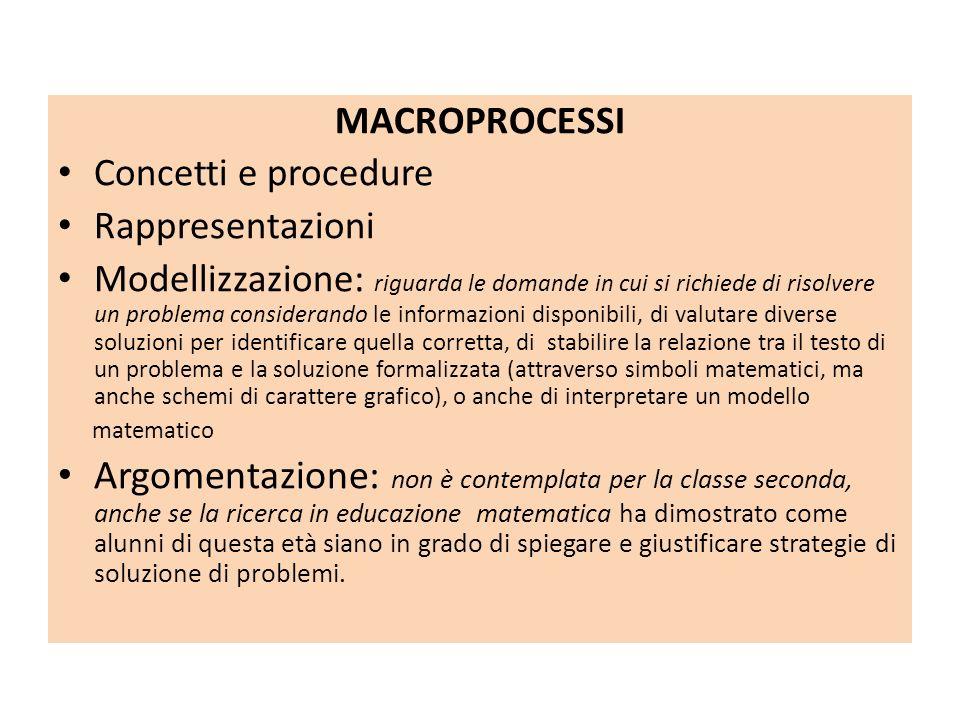 MACROPROCESSI Concetti e procedure. Rappresentazioni.