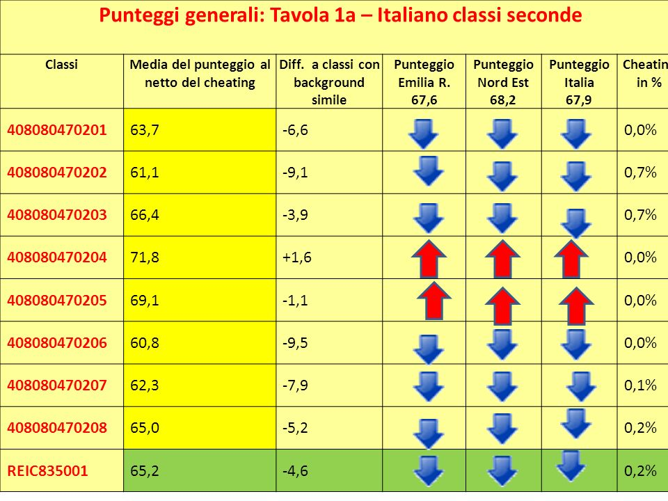 Punteggi generali: Tavola 1a – Italiano classi seconde