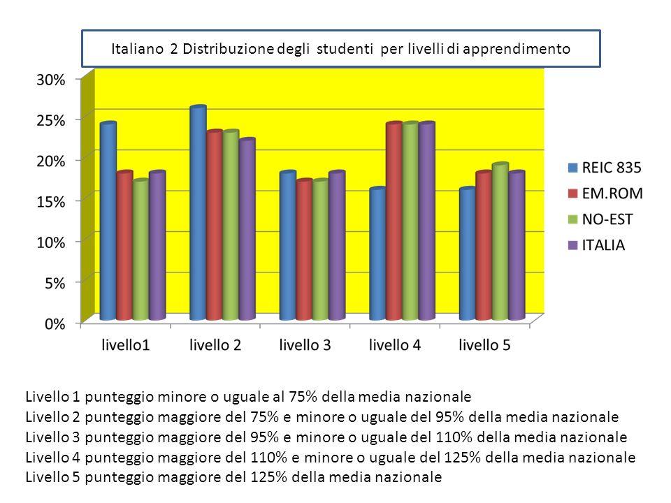 Italiano 2 Distribuzione degli studenti per livelli di apprendimento