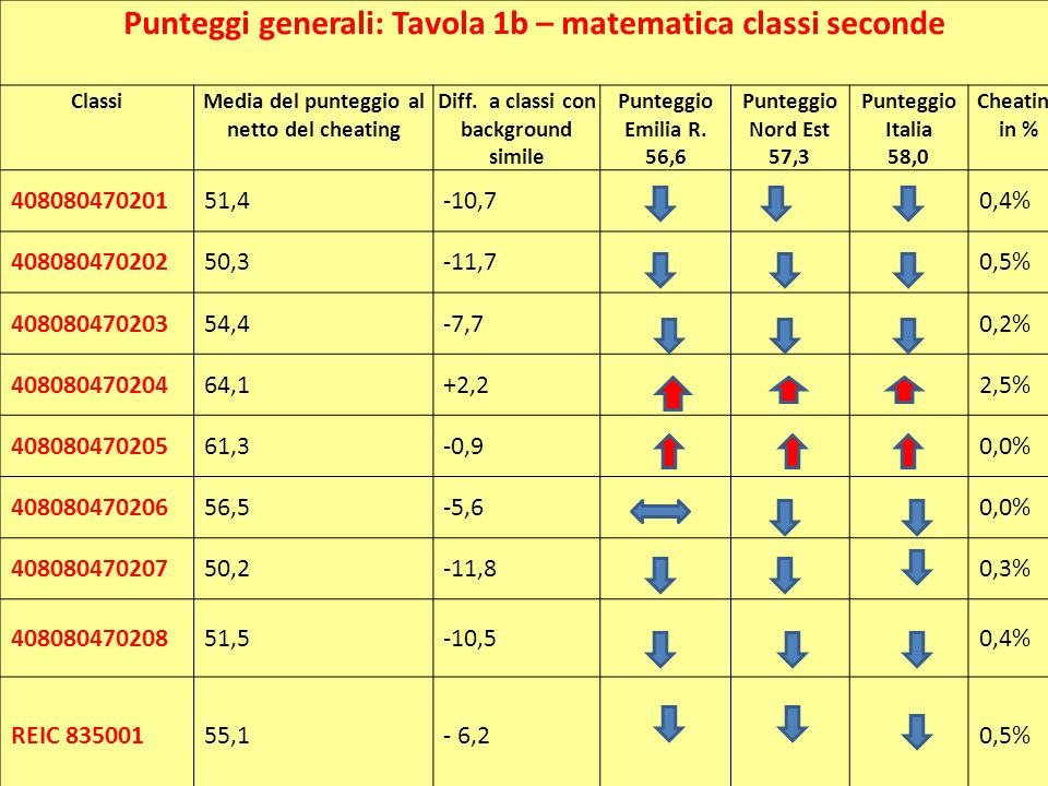 Punteggi generali: Tavola 1b – matematica classi seconde