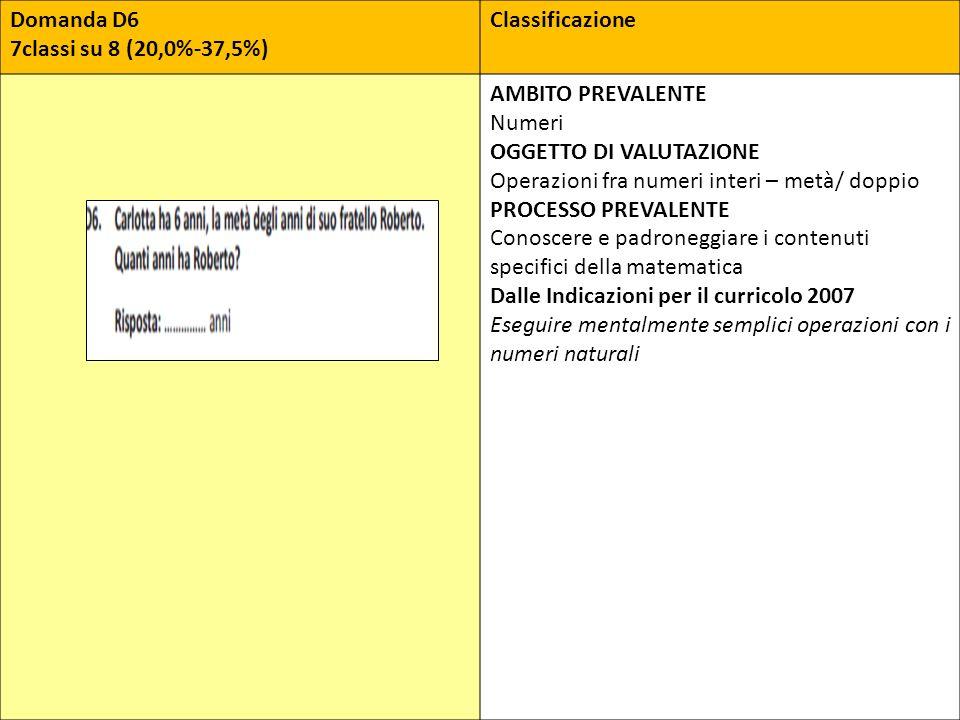 Domanda D6 7classi su 8 (20,0%-37,5%) Classificazione. AMBITO PREVALENTE. Numeri. OGGETTO DI VALUTAZIONE.
