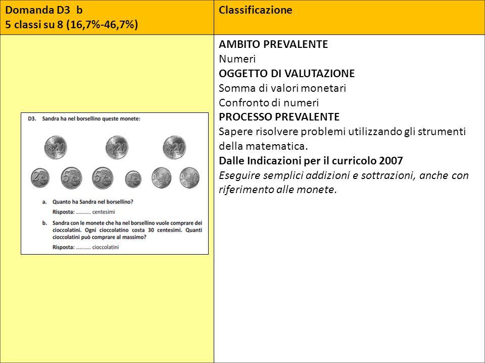 Domanda D3 b 5 classi su 8 (16,7%-46,7%) Classificazione. AMBITO PREVALENTE. Numeri. OGGETTO DI VALUTAZIONE.