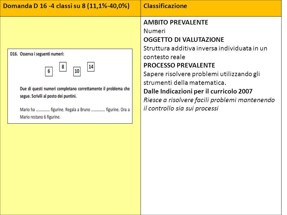 Domanda D 16 -4 classi su 8 (11,1%-40,0%)