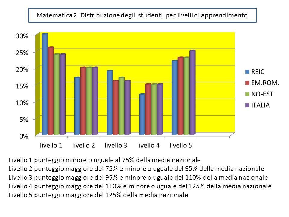 Matematica 2 Distribuzione degli studenti per livelli di apprendimento