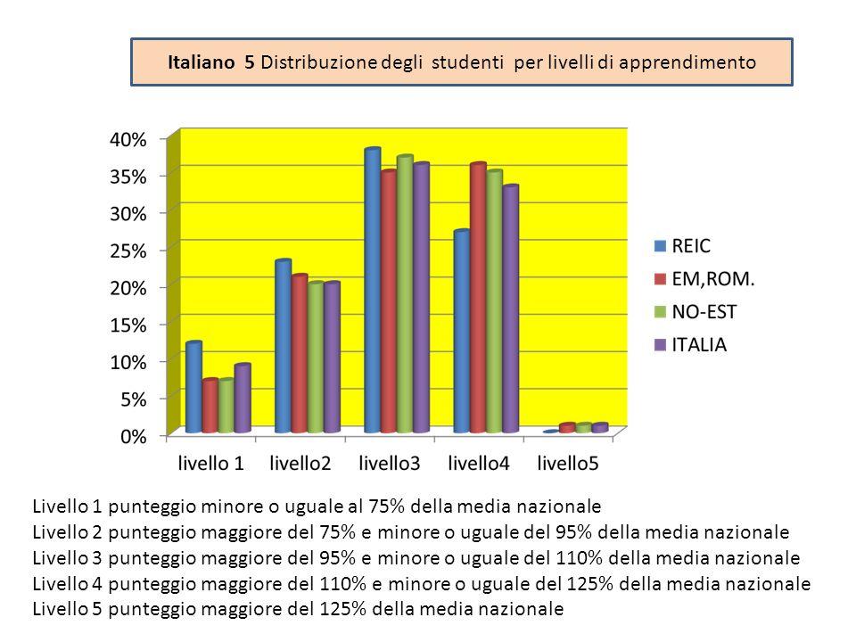 Italiano 5 Distribuzione degli studenti per livelli di apprendimento