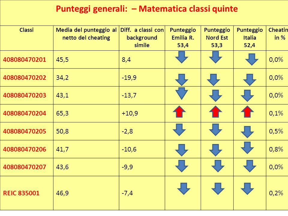 Punteggi generali: – Matematica classi quinte