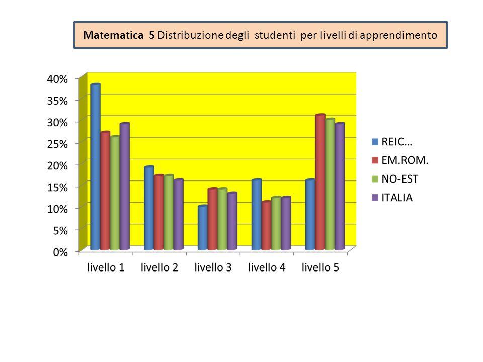 Matematica 5 Distribuzione degli studenti per livelli di apprendimento