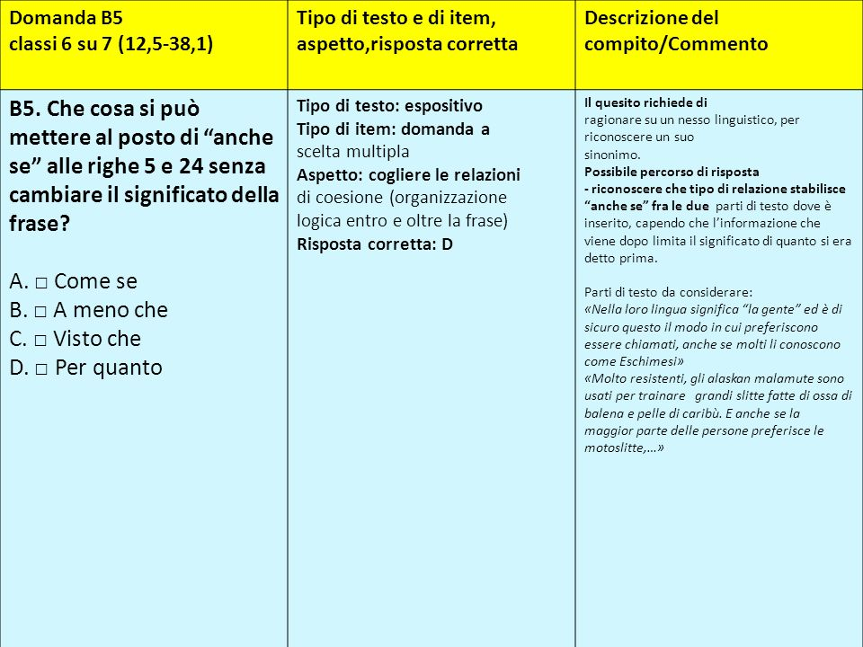 Domanda B5 classi 6 su 7 (12,5-38,1) Tipo di testo e di item, aspetto,risposta corretta. Descrizione del compito/Commento.