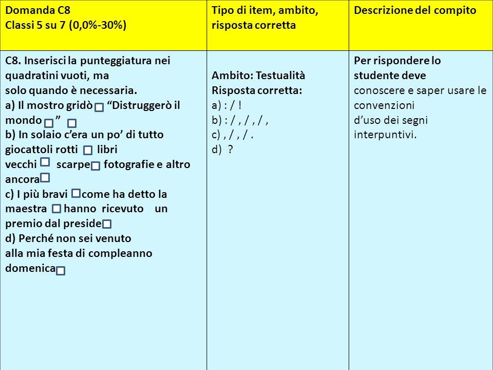 Domanda C8 Classi 5 su 7 (0,0%-30%) Tipo di item, ambito, risposta corretta. Descrizione del compito.