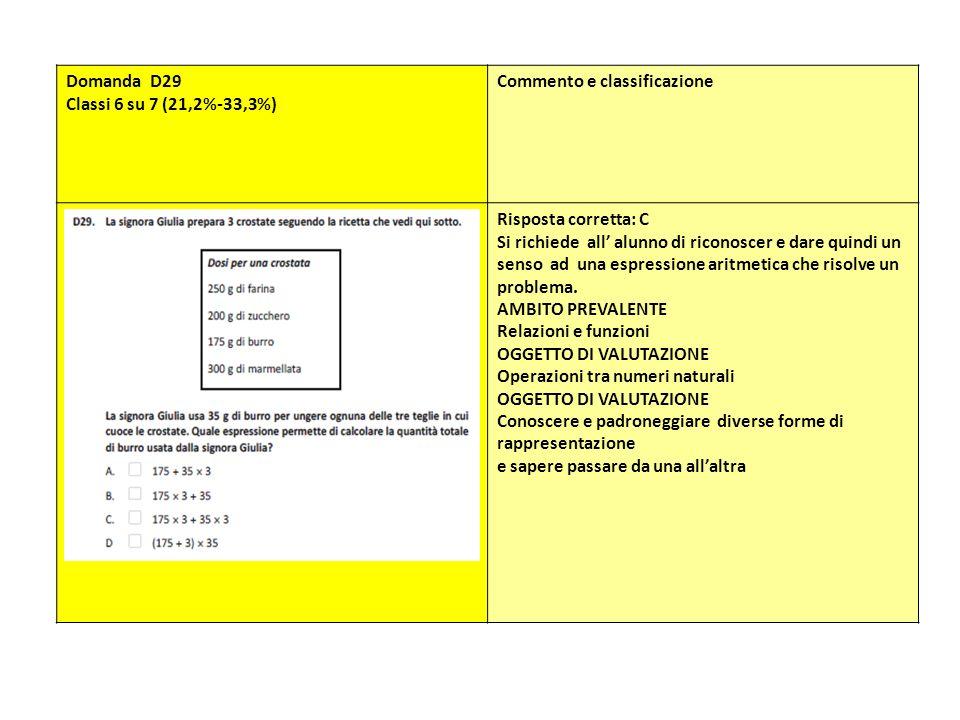 Domanda D29 Classi 6 su 7 (21,2%-33,3%) Commento e classificazione. Risposta corretta: C.