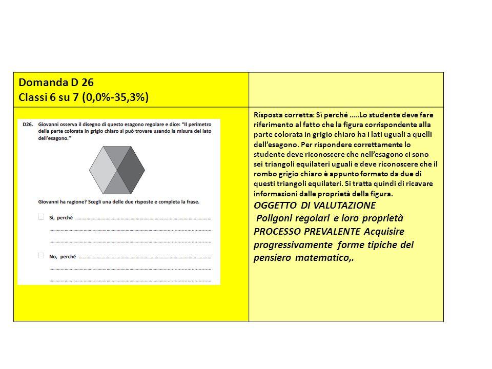 Domanda D 26 Classi 6 su 7 (0,0%-35,3%) OGGETTO DI VALUTAZIONE
