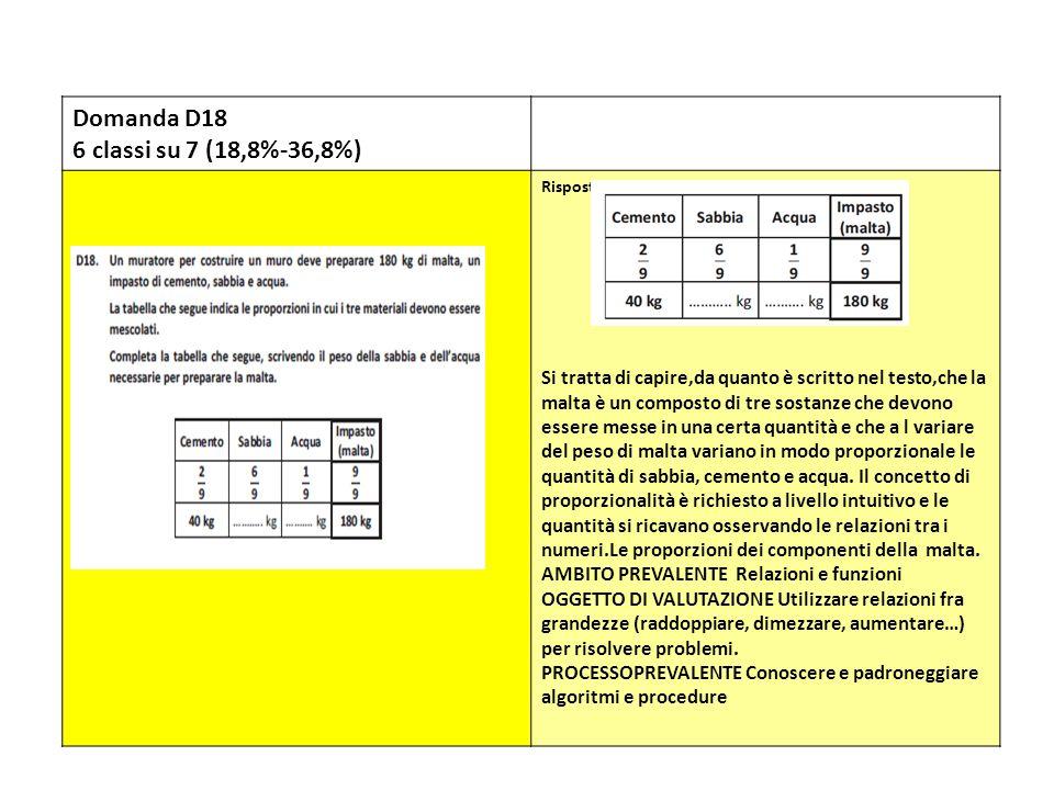 Domanda D18 6 classi su 7 (18,8%-36,8%)