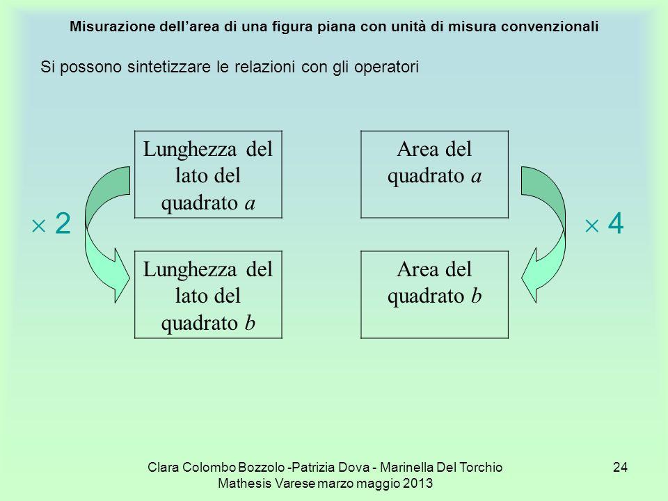 2  4 Lunghezza del lato del quadrato a Area del quadrato a
