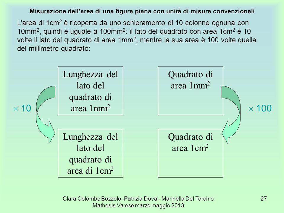Lunghezza del lato del quadrato di area 1mm2 Quadrato di area 1mm2