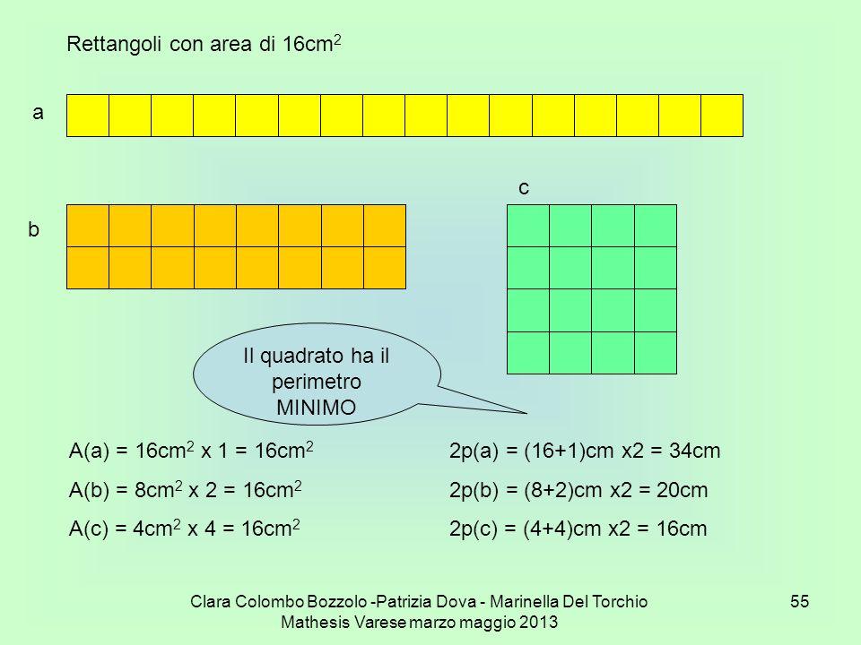 Il quadrato ha il perimetro MINIMO