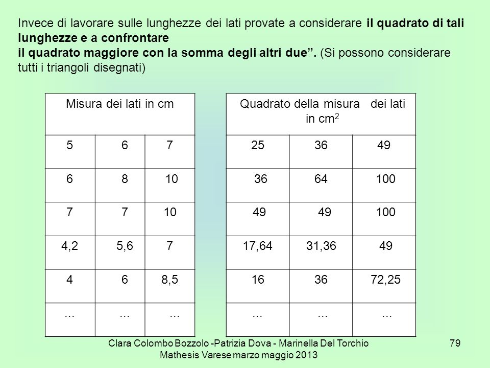 Quadrato della misura dei lati