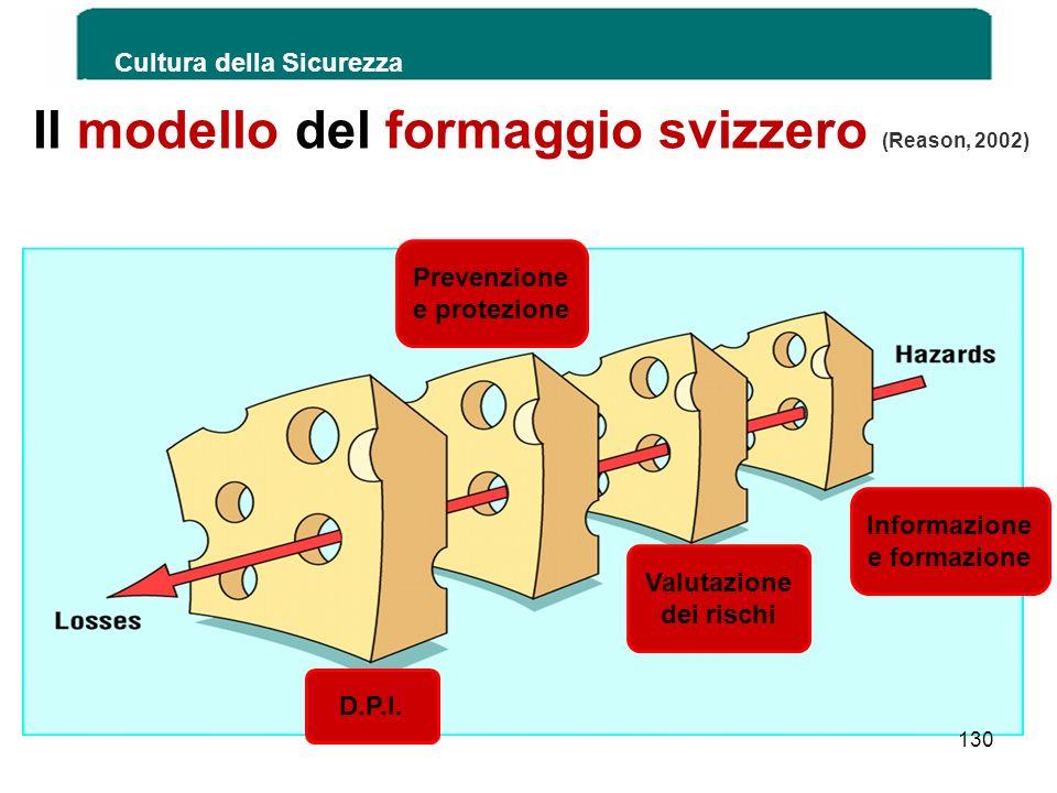 Il modello del formaggio svizzero (Reason, 2002)