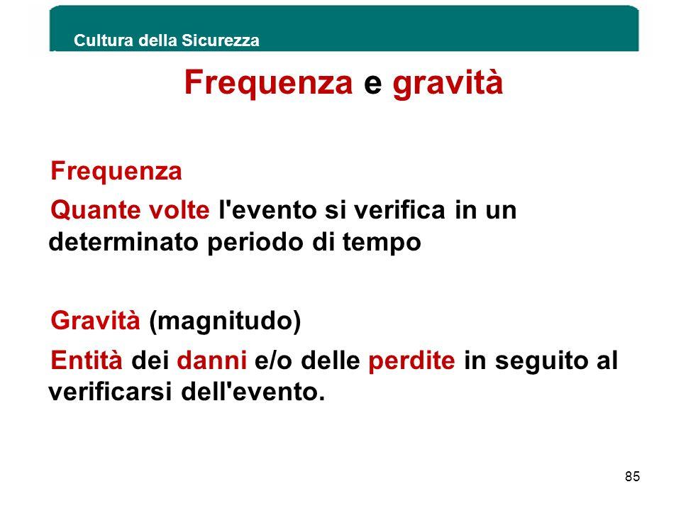 Frequenza e gravità Frequenza