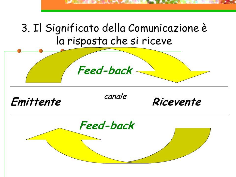 3. Il Significato della Comunicazione è la risposta che si riceve