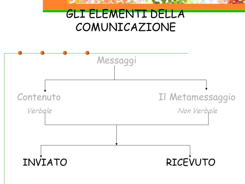 GLI ELEMENTI DELLA COMUNICAZIONE