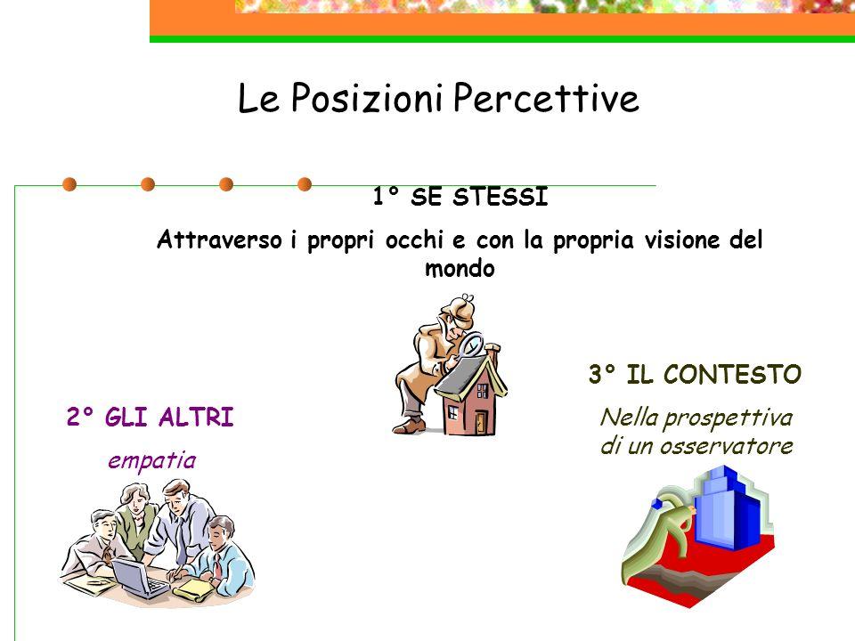 Le Posizioni Percettive