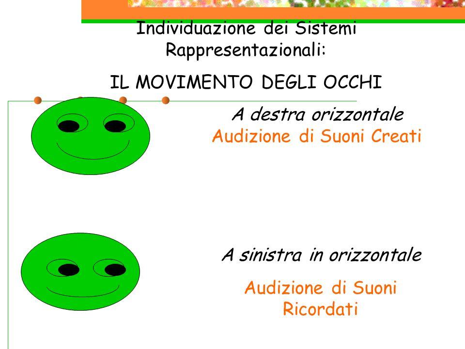 Individuazione dei Sistemi Rappresentazionali: