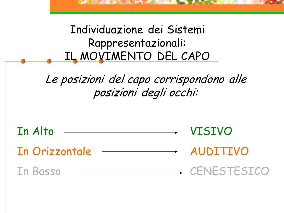 Individuazione dei Sistemi Rappresentazionali: IL MOVIMENTO DEL CAPO