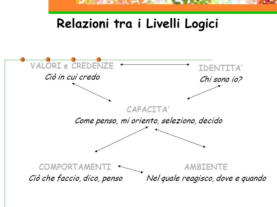 Relazioni tra i Livelli Logici