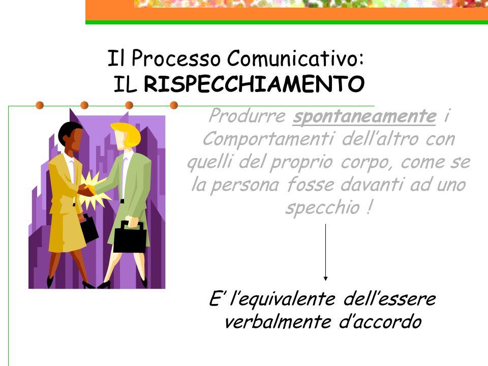 Il Processo Comunicativo: IL RISPECCHIAMENTO