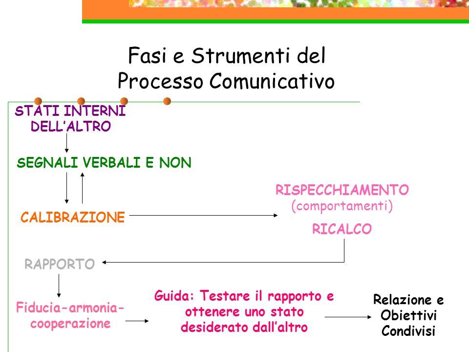 Fasi e Strumenti del Processo Comunicativo
