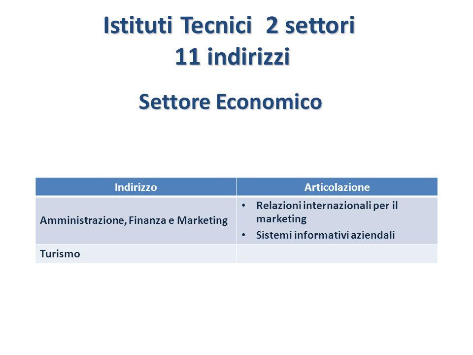 Istituti Tecnici 2 settori