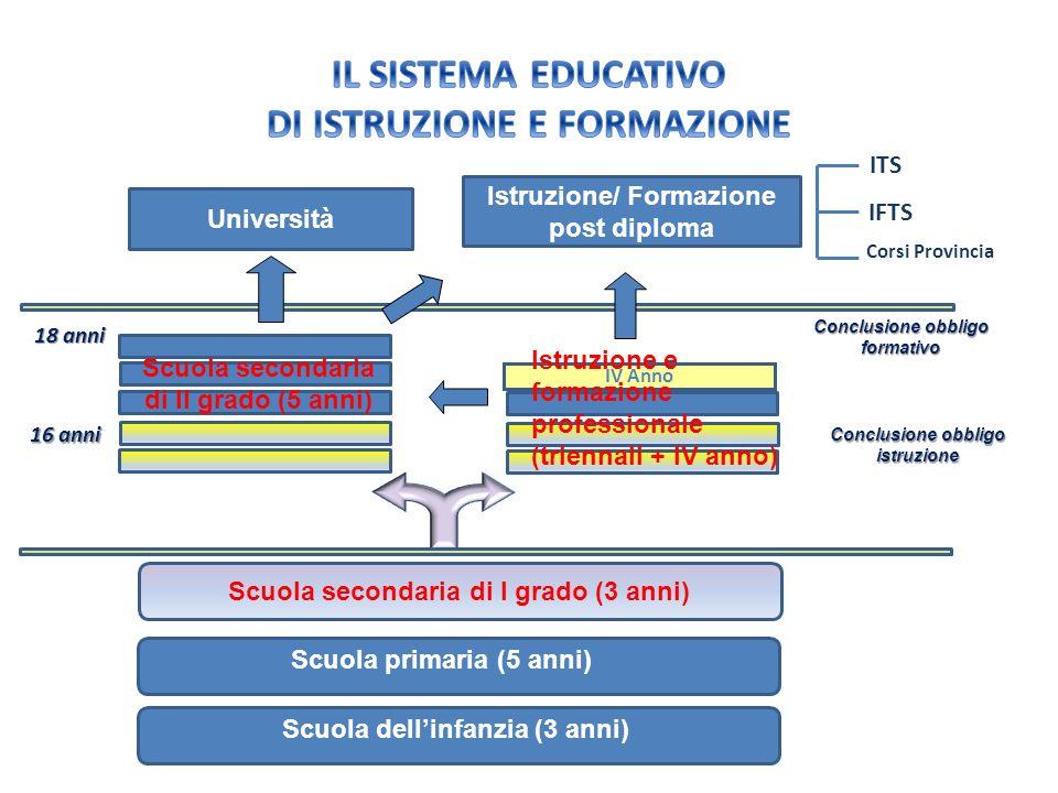 IL SISTEMA EDUCATIVO DI ISTRUZIONE E FORMAZIONE