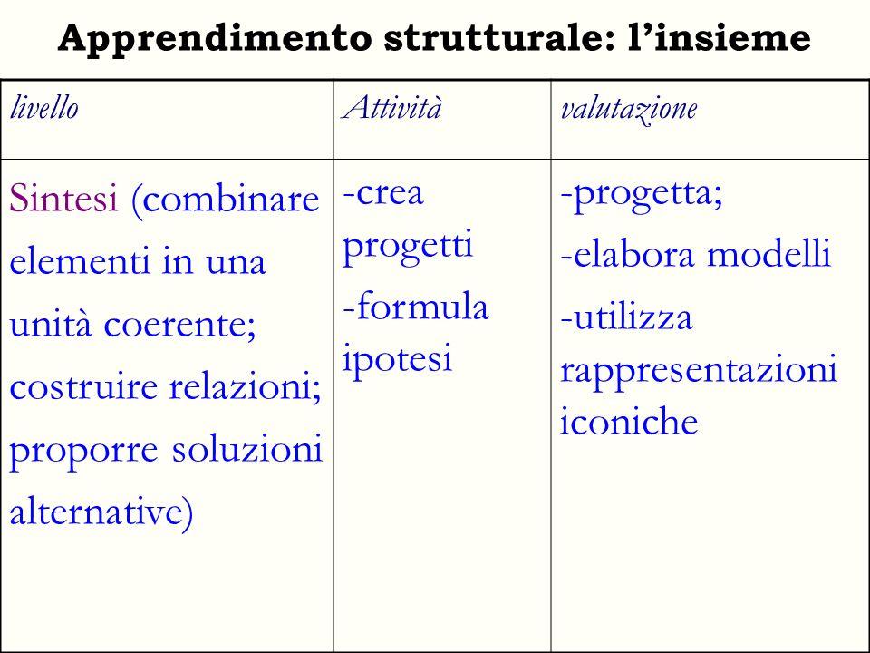Apprendimento strutturale: l'insieme