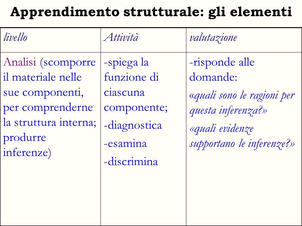 Apprendimento strutturale: gli elementi