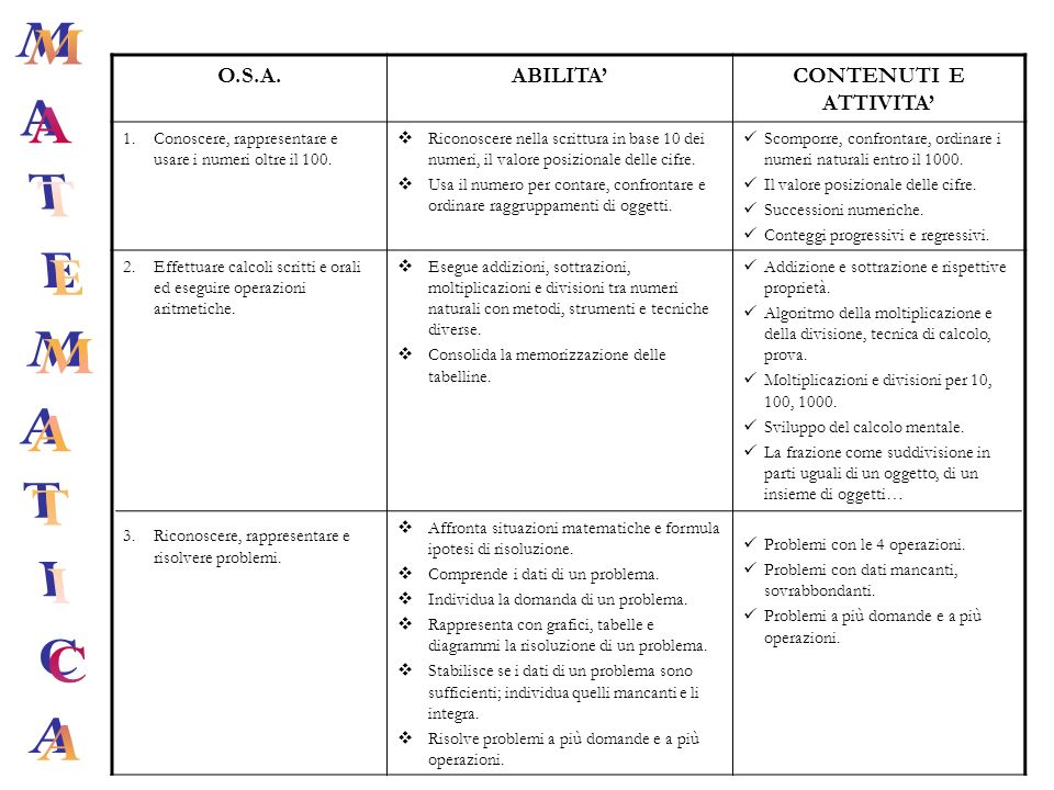 MATEMATICA O.S.A. ABILITA' CONTENUTI E ATTIVITA'